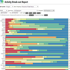 Employee time tracking interactive visualization