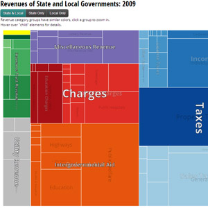 State and local revenues treemap